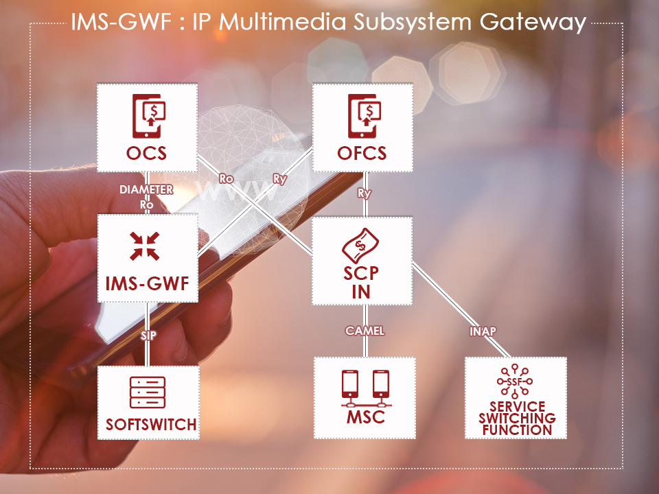 architecture of IMS Gateway Function (IMS GWF) designed by Ouroboros