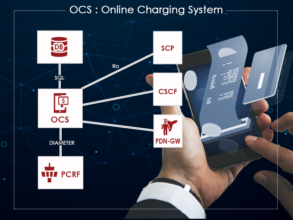 architecture of Online Charging System (OCS)
