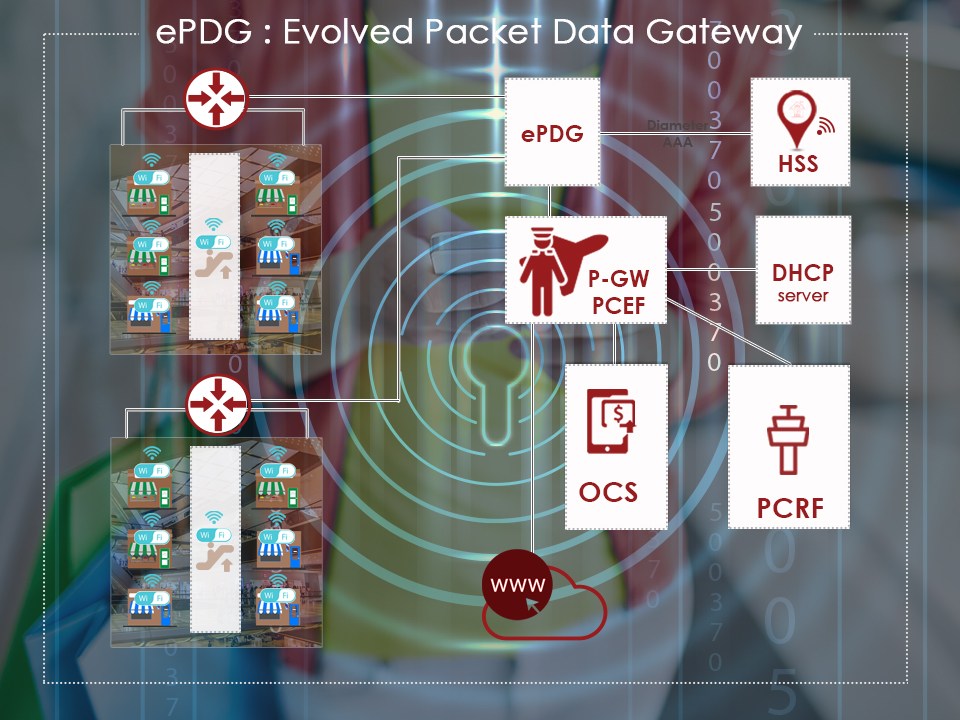 network architecture of the evolved packet data gateway to extend wifi experience securely to 4G and 5G networks.jpg