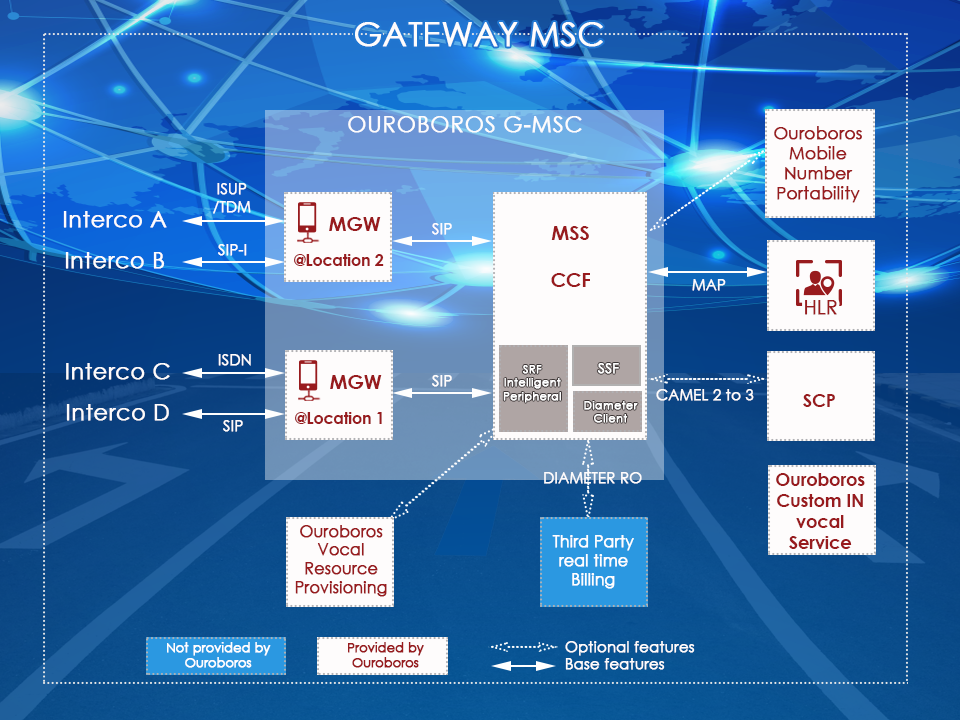 network architecture of a gmsc, gateway mobile switching center