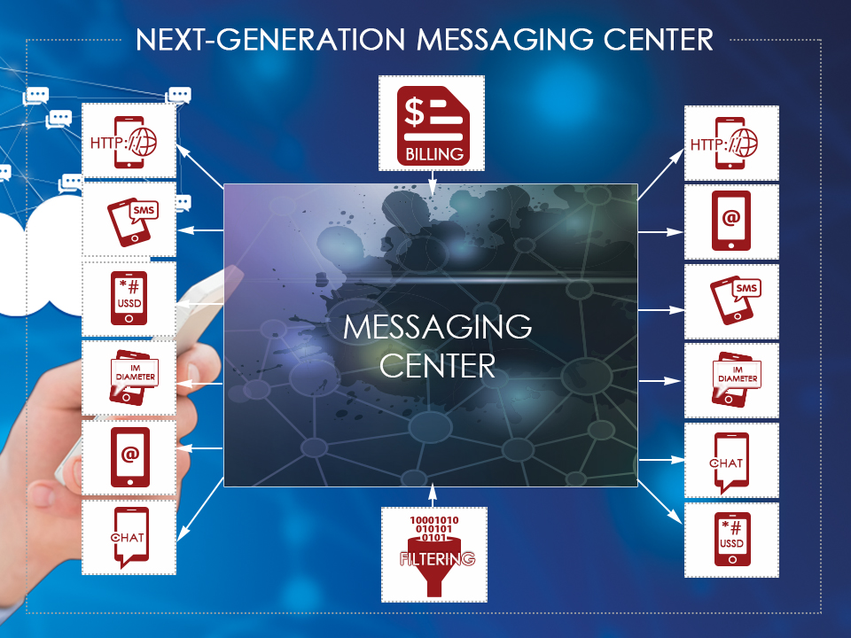 architecture of next generation messaging center