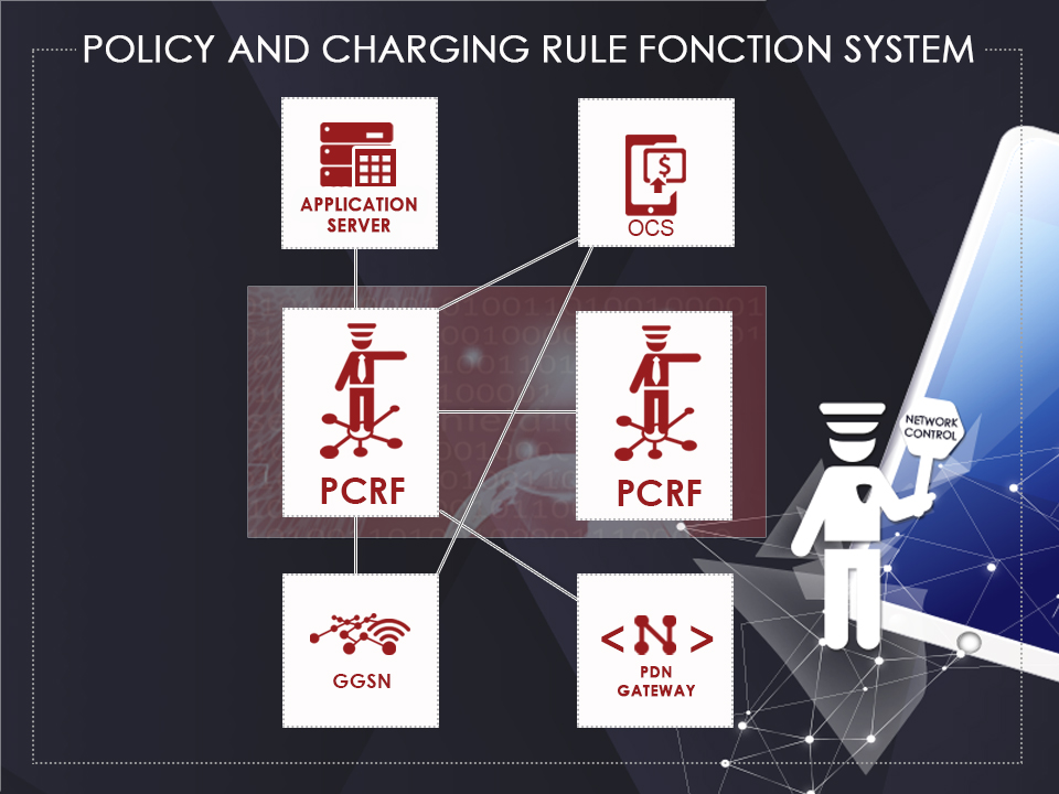architecture of a policy and charging rules system for telecommunications developped by Ouroboros