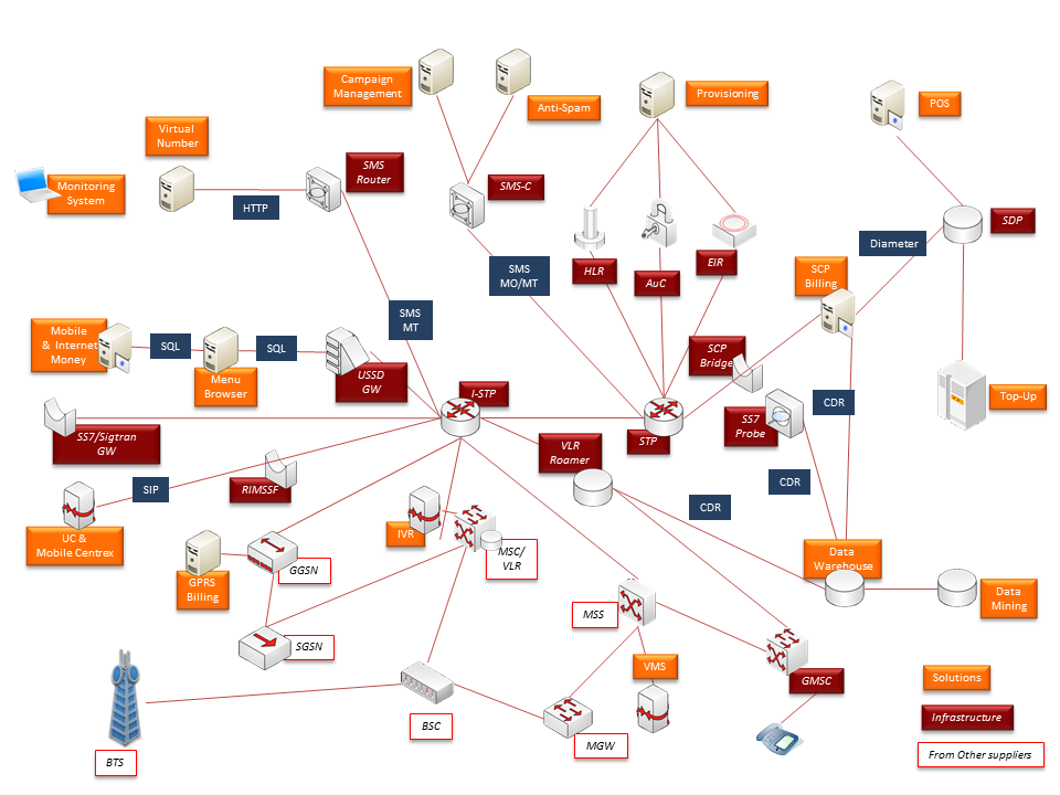 Mapping of all Ouroboros Network architecture solutions