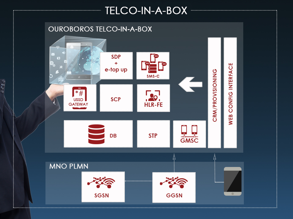 network architecture of the product telco in a box in order to create an mvno