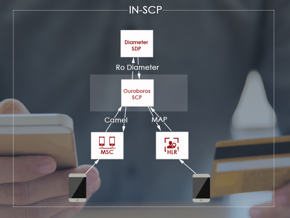 network infrastructure of a scp, service control point to create billing